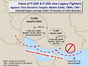 f22-f35-target-coverage