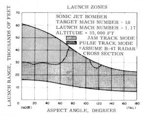AIM26BZONES