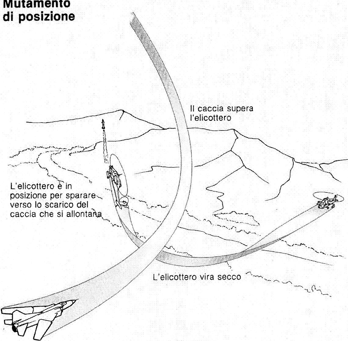 Un Elicottero : Caccia contro elicottero il progetto j catch