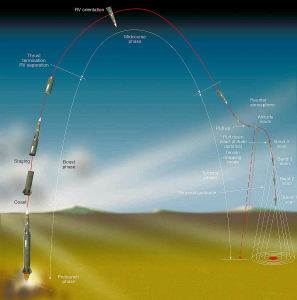 pershing_ii_missile_trajectory